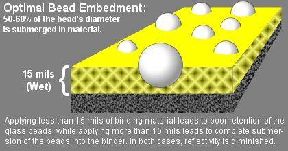 Dual-Coated road marking glass beads